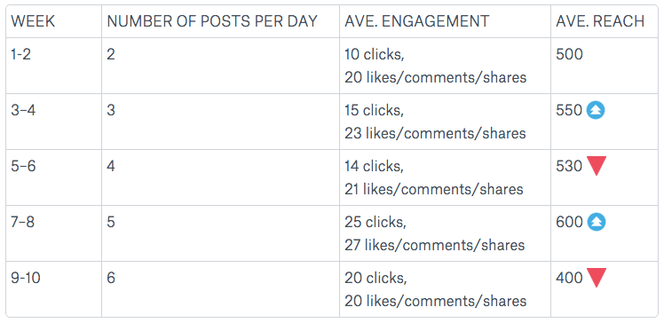 social media chart how many times to post per day facebook tips