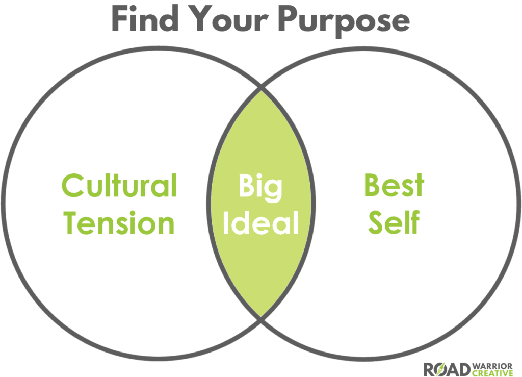 find your business purpose
