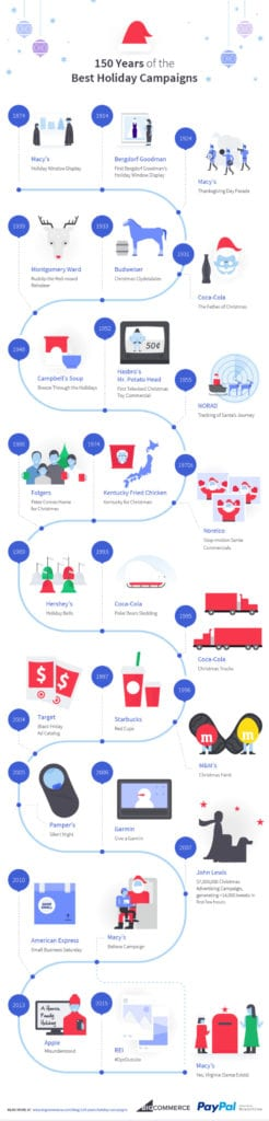 holiday marketing campaigns big commerce infographic