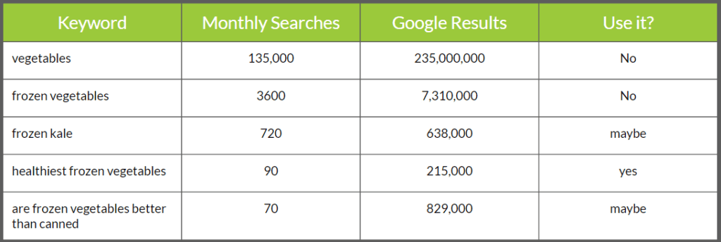 search engine optimization research chart searches vs Google results