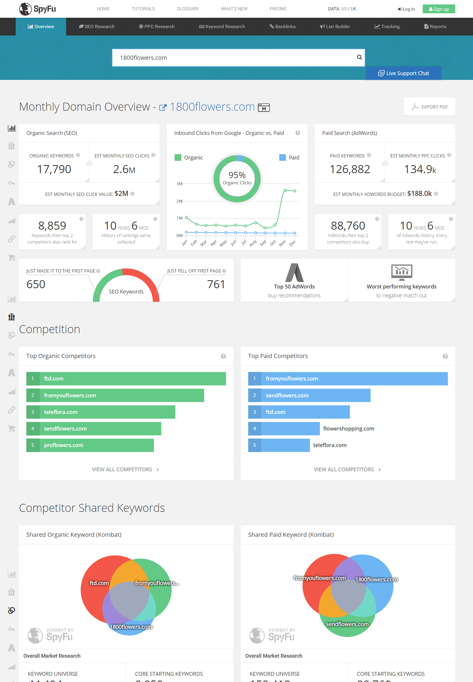 SpyFu for competitor keyword research