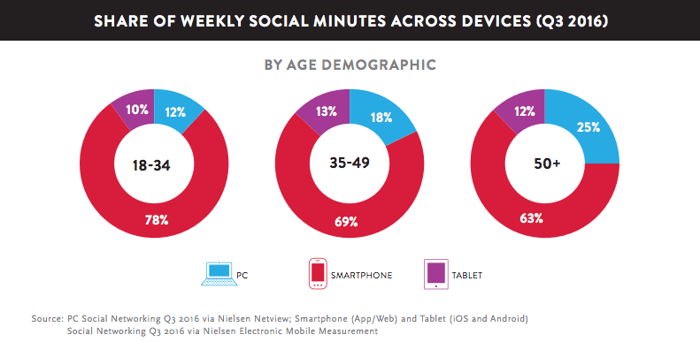 2017 social media strategy graphic, minutes spent on social media