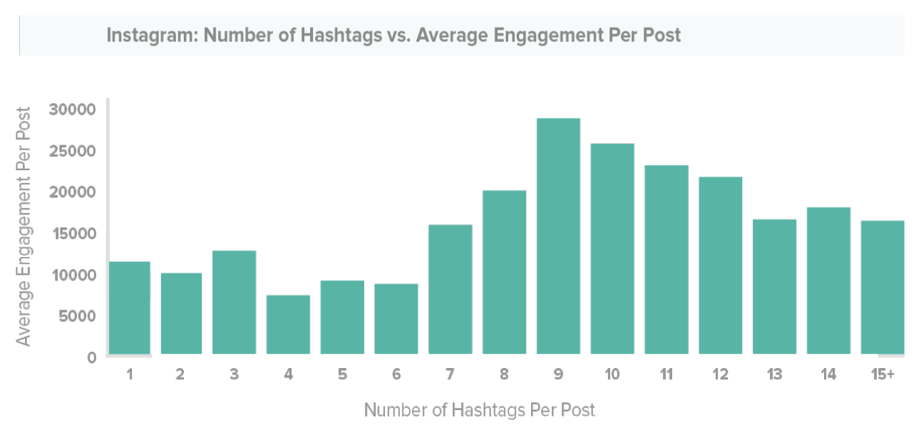 Track Maven number of hashtags Instagram features