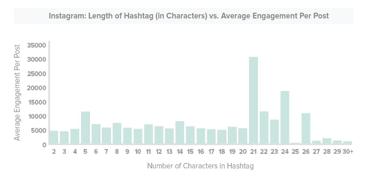 TrackMaven hashtag length chart Instagram features