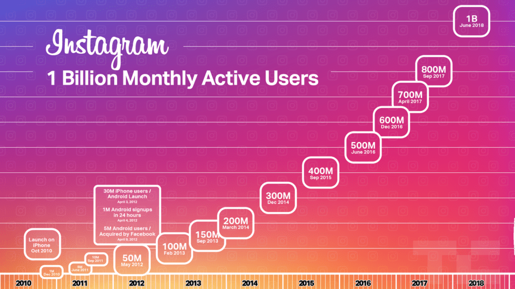 a chart of Instagram's users going from 1 million to 1 billion over the years