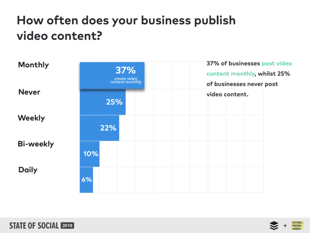 graph on content publishing from small businesses