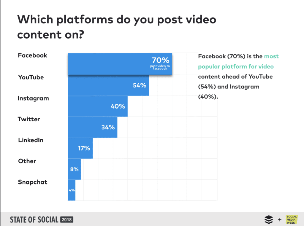 a graph from Buffer's State of Social Report, 2018, showing which platforms people share video on most: Facebook, YouTube, Instagram, Twitter, LinkedIn, Other, and Snapchat