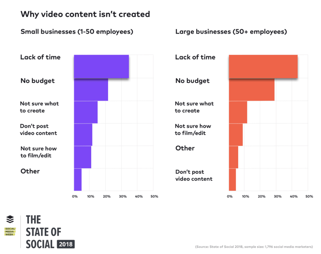 why companies don't create video content graph