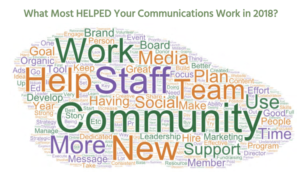word cloud of helpful communication strategies in 2018