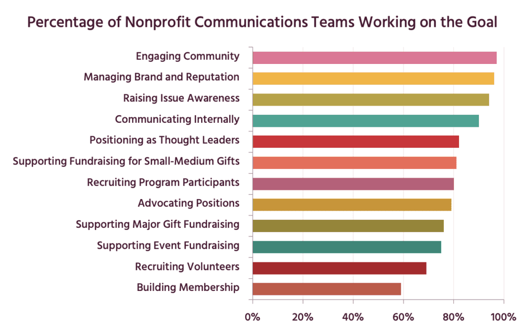 graph showing percentage of nonprofit communications teams working on a goal