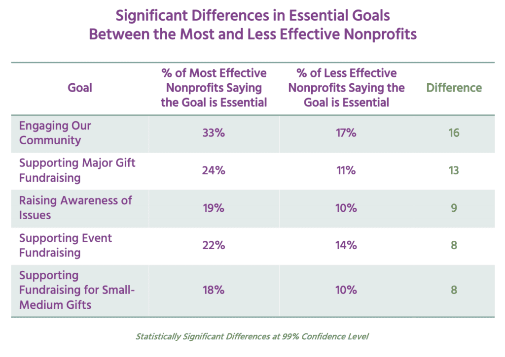table showing significant differences in essential goals between the most and less effective nonprofits