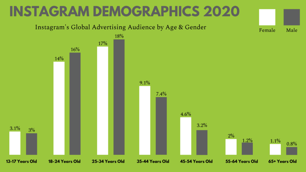 instagram 2020 demographics based on age group and gender